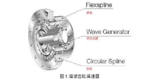 谐波减速器的工作原理