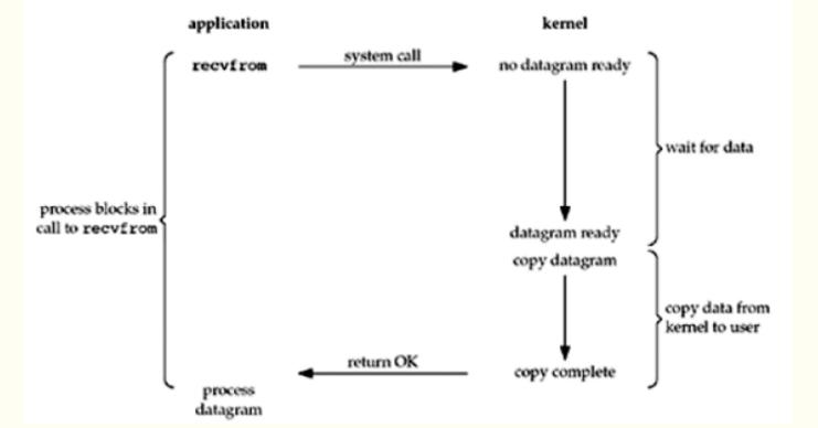 什么是IO多路复用_IO多路复用同步异步阻塞和非阻塞
