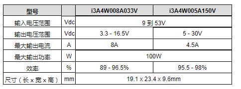 9至53V输入宽范围输出的1/32 砖尺寸转换器 i3A系列