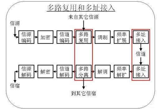 多路复用技术原理解析