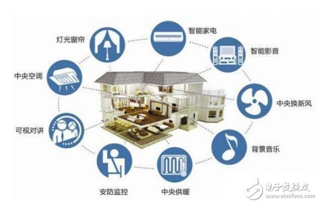 未来智能家居技术的14个预测