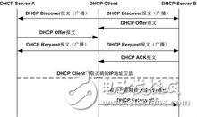 dhcp抓包及报文分析