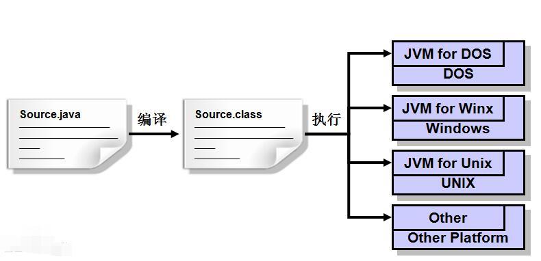 一文看懂scala和java的区别