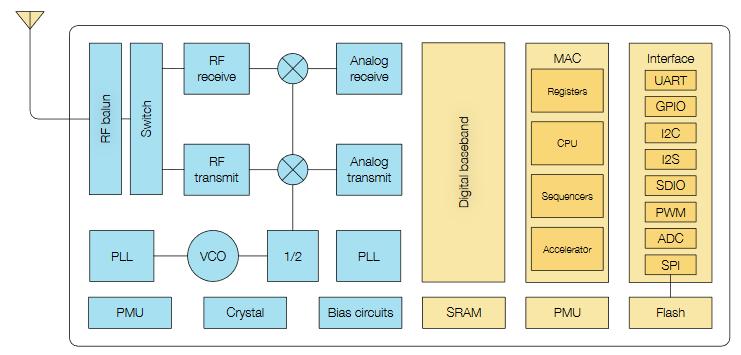 ESP8266EX的功能原理图