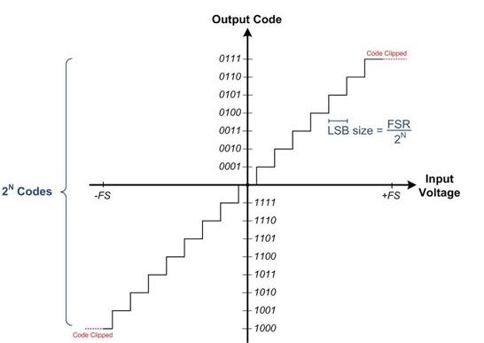 了解ADC输入电压和物理参数之间的关系
