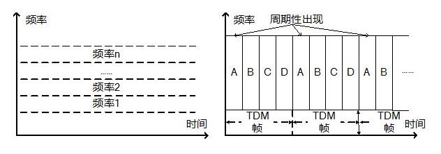 频分复用和时分复用的区别介绍