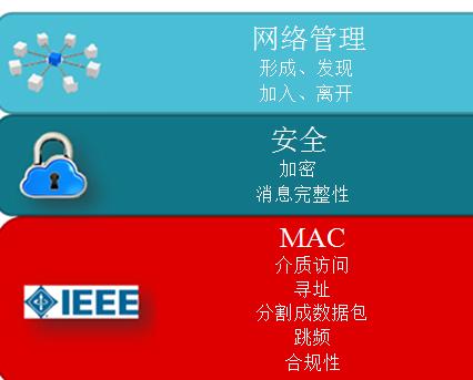 释放物联网潜能,创建低功耗托管网络系统