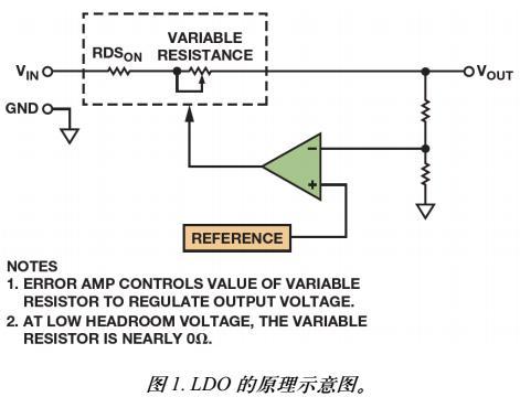 低压差稳压器(LDO)实现系统优化设计