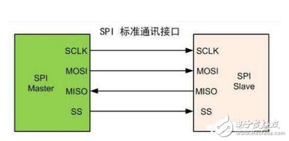 SPI通信总线的原理及工作过程简单分析