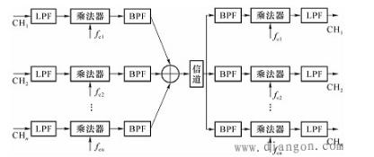 频分复用及应用实例