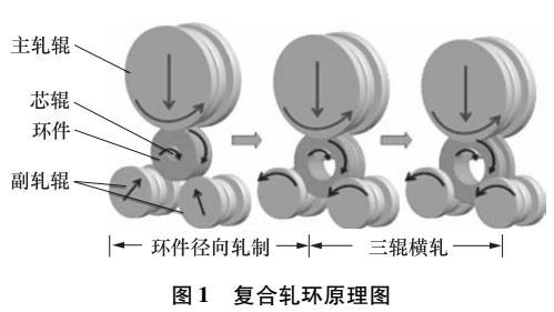 复合轧环机液压系统动态优化