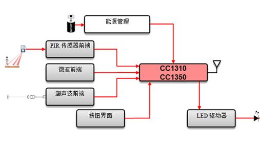 SimpleLink Sub-1 GHz无线MC...