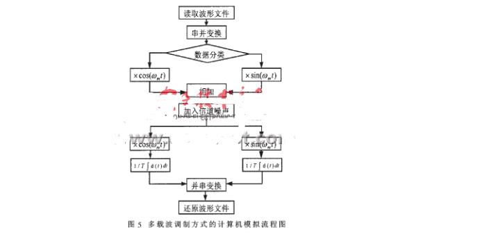 频分复用怎么理解_频分复用概念