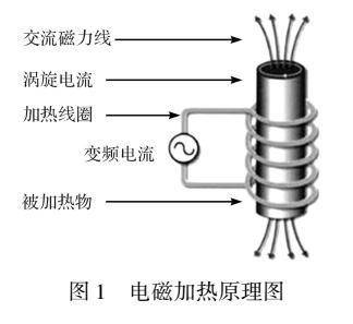 茶叶杀青机电磁加热过程模拟及关键参数设计