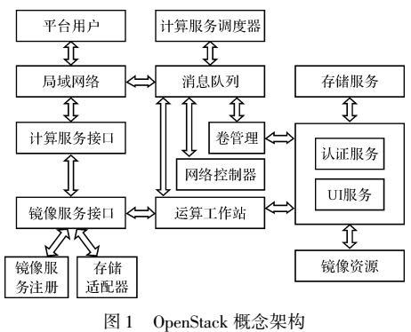 基于OpenStack的输电线路数据云平台架构设计