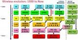 5G和下一代WiFi技术及测试方案分析
