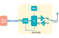 车载天线能量补偿器在V2X车联网中的重要性