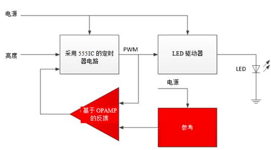驱动汽车照明LED的典型架构及设计技巧