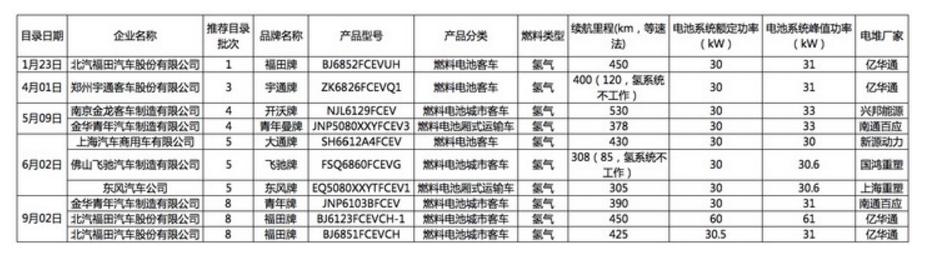 中国有燃料电池汽车吗?国内市场拐点何时来临?