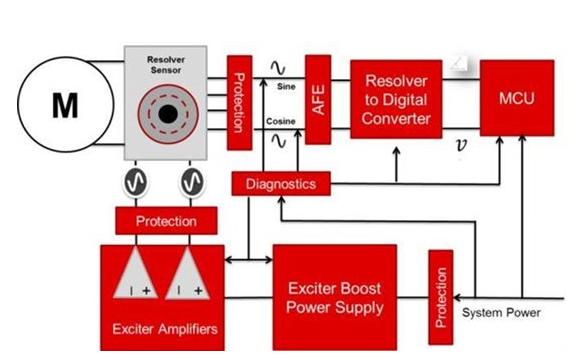 电机驱动应用中旋变接口分立方案拓扑