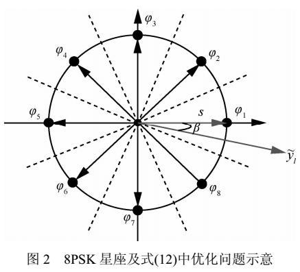 空间调制MPSK信号的最优检测
