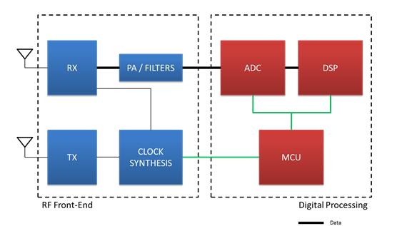 毫米波传感器将单芯片组建集成,简化硬件和软件设计