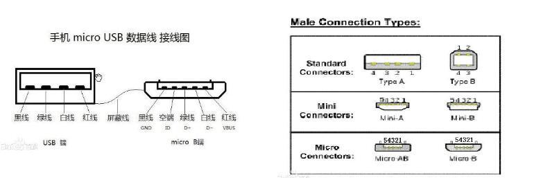 mini usb和micro usb的差异