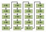 初学者爱问这个问题,FPGA到底能做什么?