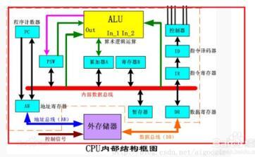 cpu执行指令的过程详解