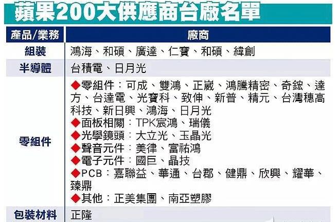 苹果公布200大供货商名单,台湾是大陆一倍(附所有厂商名单)