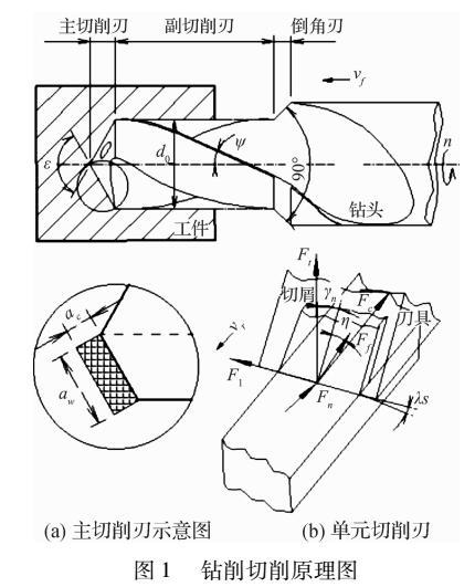 针对钻削刀具负载的建模