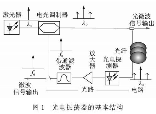 微波光子信号产生技术