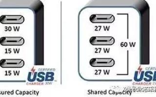 USB Type-C爆发在即,你足够了解了吗?