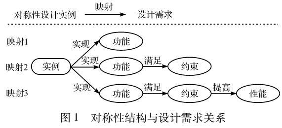 机械结构对称性实例设计