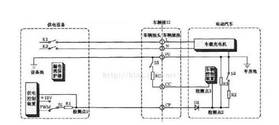 浅析交流充电桩的互操作性测试标准和目的