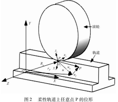 50 m天线轮轨接触动力学仿真