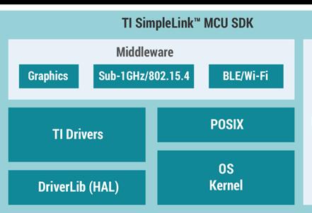以MSP432主机微控制器的软件与硬件集成解决方案