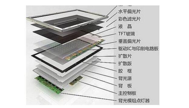 液晶面板哪种好_液晶面板种类介绍