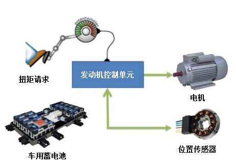 车辆电机控制系统的典型应用方案