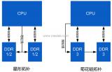 详解DDR布线最简规则与过程