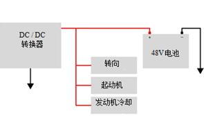 汽车工业领域定义并构建基于48V电池系统