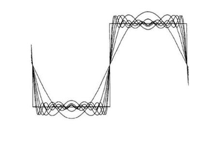 看得懂的傅立叶变换
