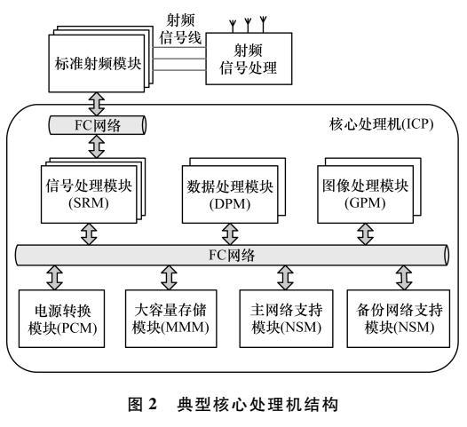 基于IMA系统ICP光纤通道接口板设计