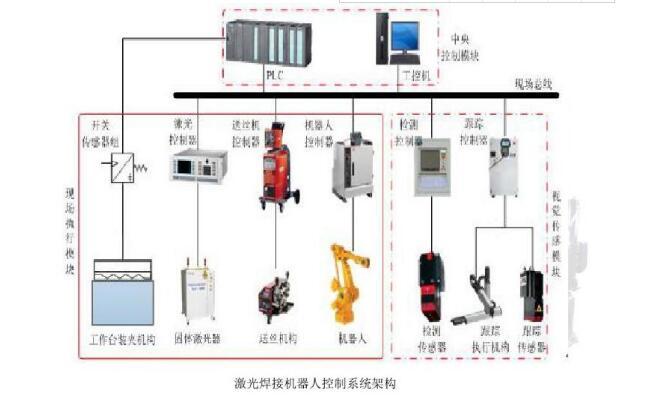 焊接机器人编程的2种方法