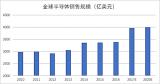 消费电子市场规模的迅速扩大,支撑了全球半导体产业...