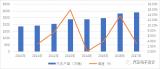 中国的车市产业链上的热热闹闹,都是随着中国经济快...