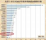 中国光伏装机量增长量与全球比较