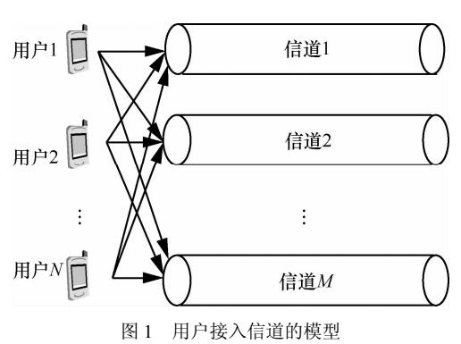 无线网络中动态频谱接入机制
