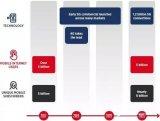 全球5G发展的最新情况分析解读