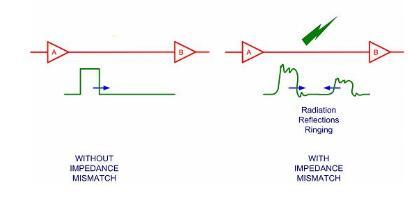 阻抗不匹配有什么后果_阻抗不匹配对信号影响